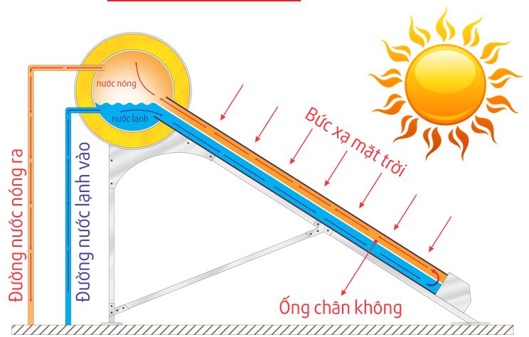 Nguyên lý hoạt động của máy nước nóng năng lượng mặt trời Ariston